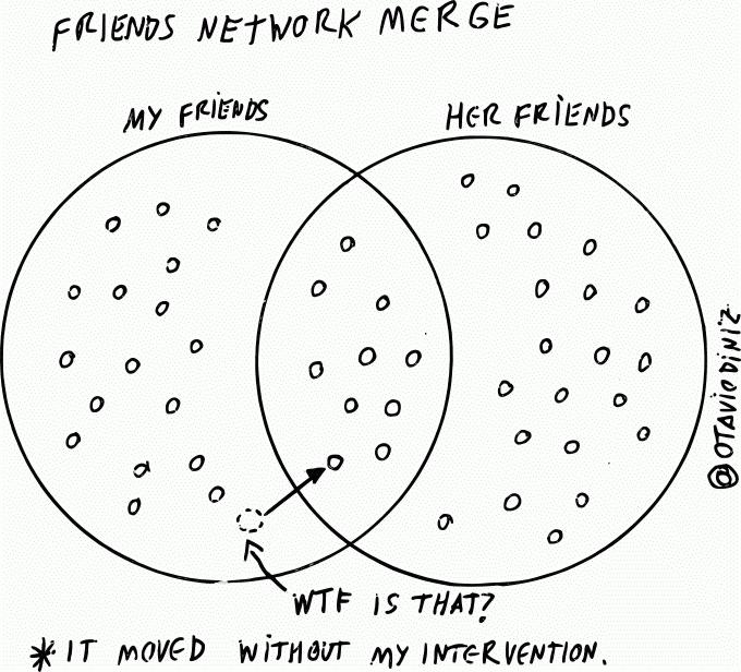 Friends Network Merge