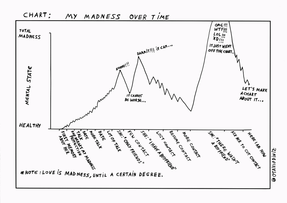My Madness Over Time