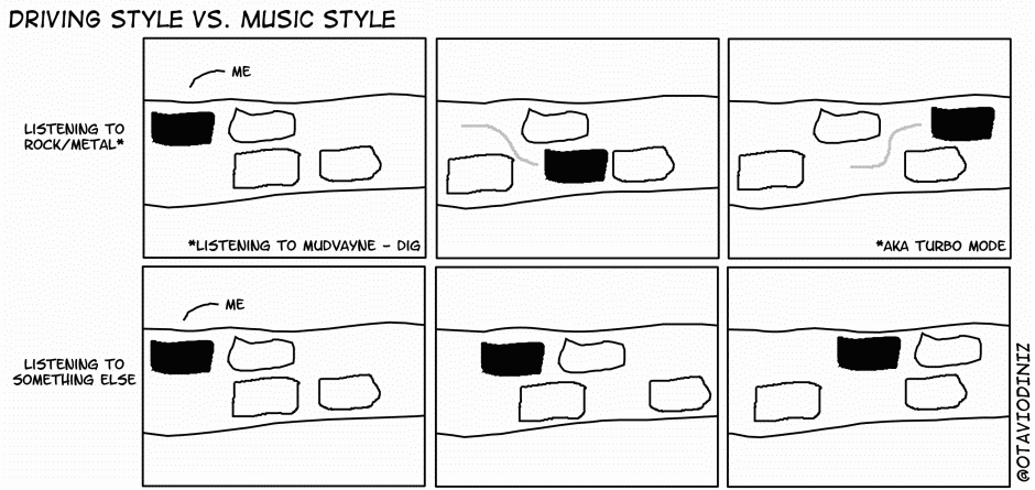 Driving Style Vs Music Style